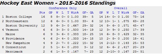 Standings 11-19